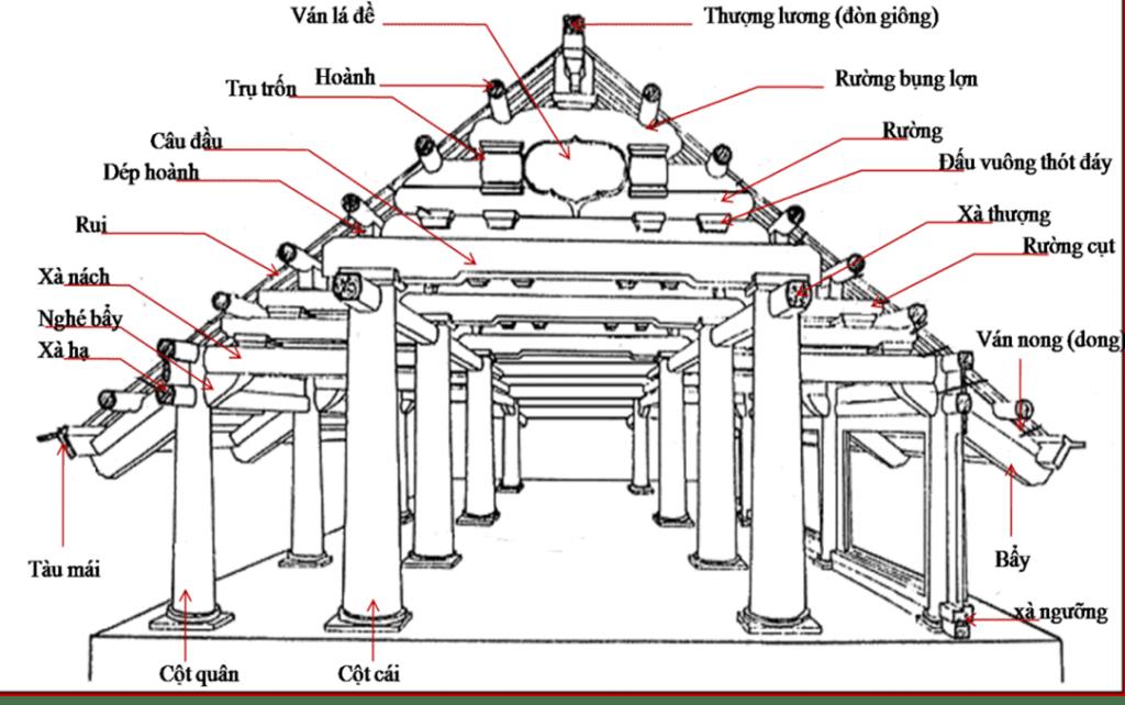 Quy chuẩn xây nhà bằng gỗ theo truyền thống