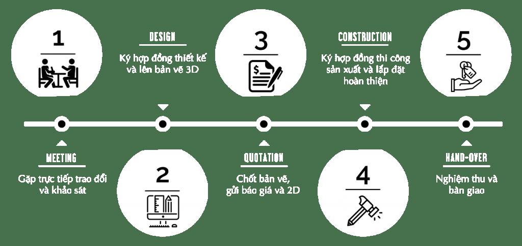 quy trình thiết kế thi công tại icon interior